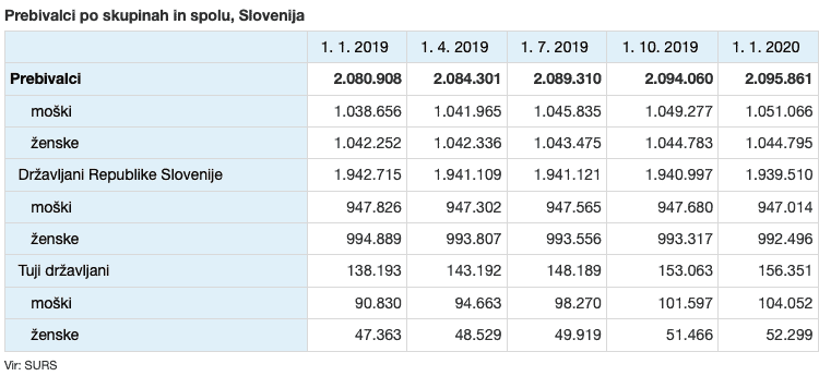 There are fewer Slovenes and more foreigners (2.095.861)