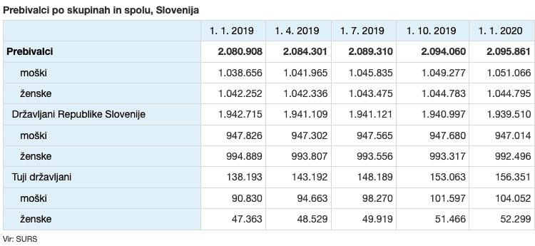 Slovencev je manj, tujcev pa vse več (2.095.861)