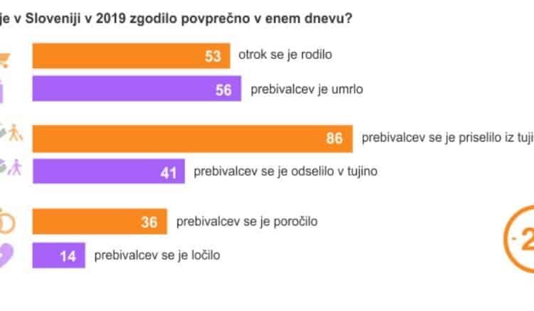 V enem dnevu v Sloveniji: 53 rojstev, 56 smrti, 86 priseljenih