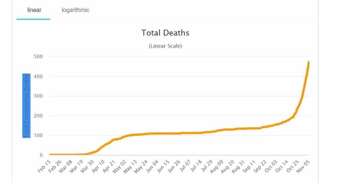 Število umrlih v septembru 2020 za 8,6 % višje kot v septembru 2019
