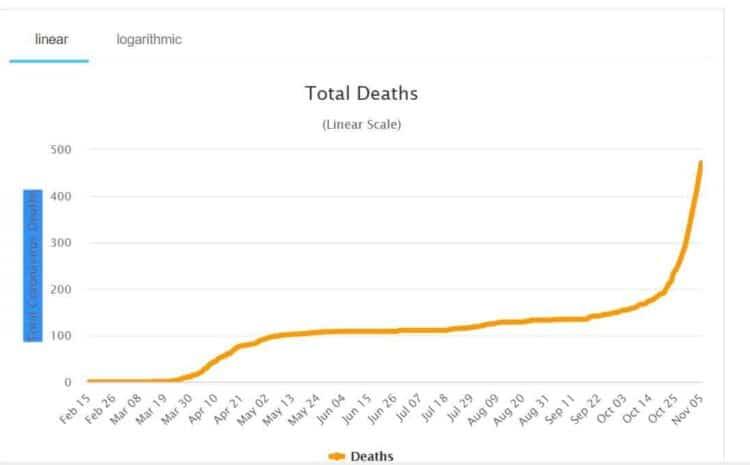 Il numero di morti a settembre 2020 è stato dell'8,6% superiore rispetto a settembre 2019